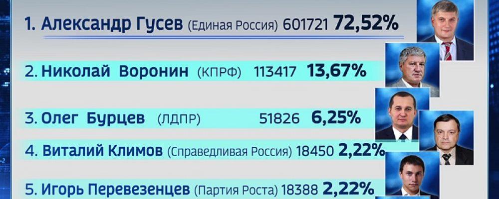 Избирком после ночного подсчёта назвал предварительные итоги выборов губернатора Воронежской области