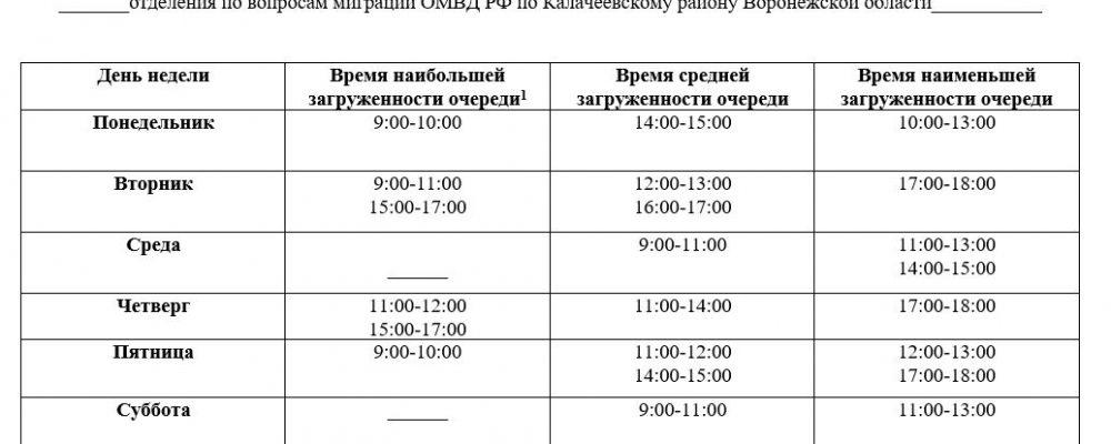 График уровня загруженности отделения по вопросам миграции ОМВД РФ по Калачеевскому району Воронежской области
